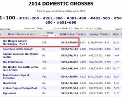 mockingjay-highest-grossing-2014-movie-USA