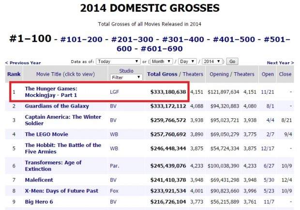 mockingjay-highest-grossing-2014-movie-USA